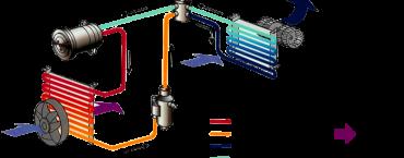 Come funziona il climatizzatore dell'auto